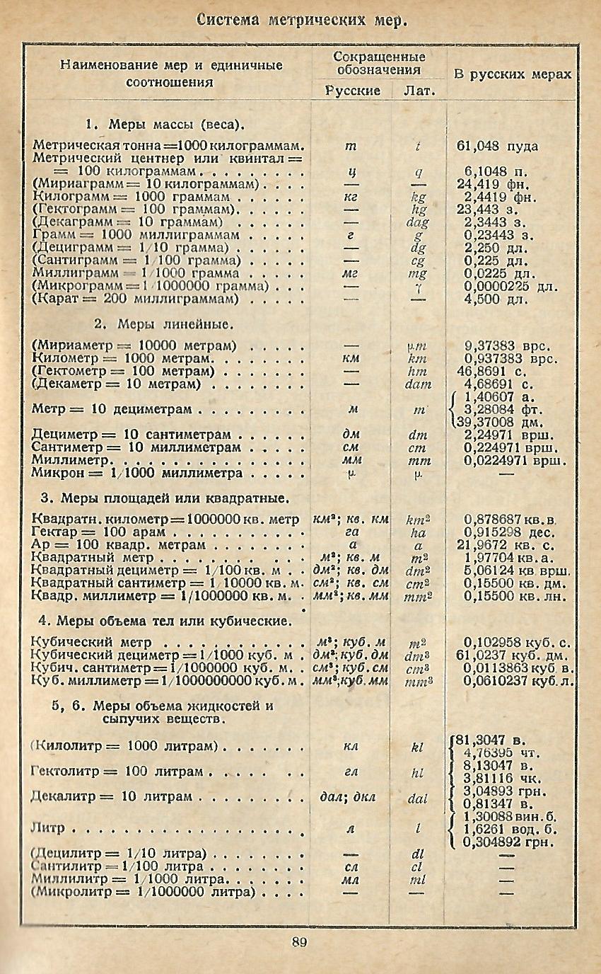Справочник металлиста. 3.Метрические меры.